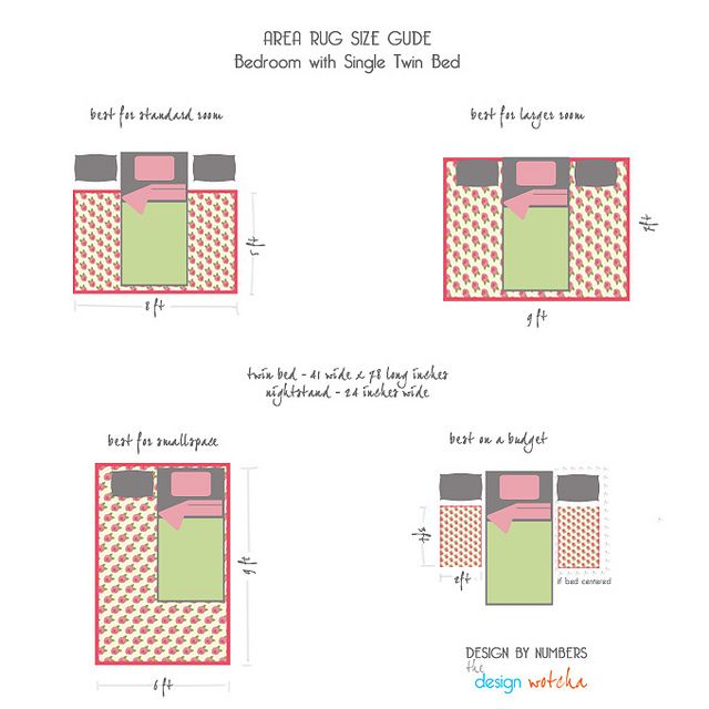 Area Rug Size Guide Queen Courtesy Designwotcha